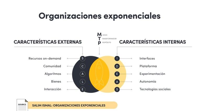 Empresas exponenciales-06